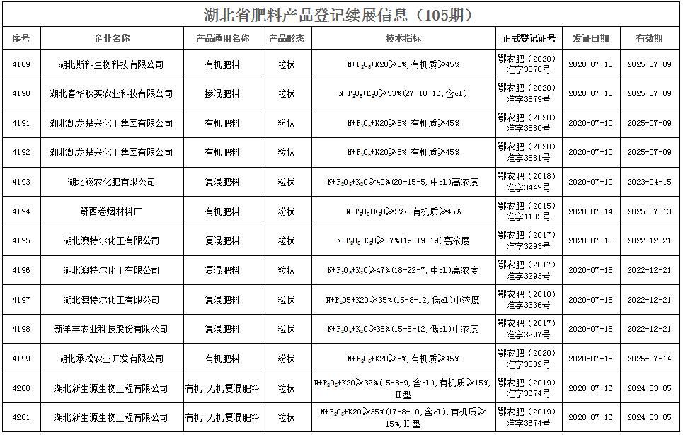 湖北省肥料产品登记续展信息(105期)