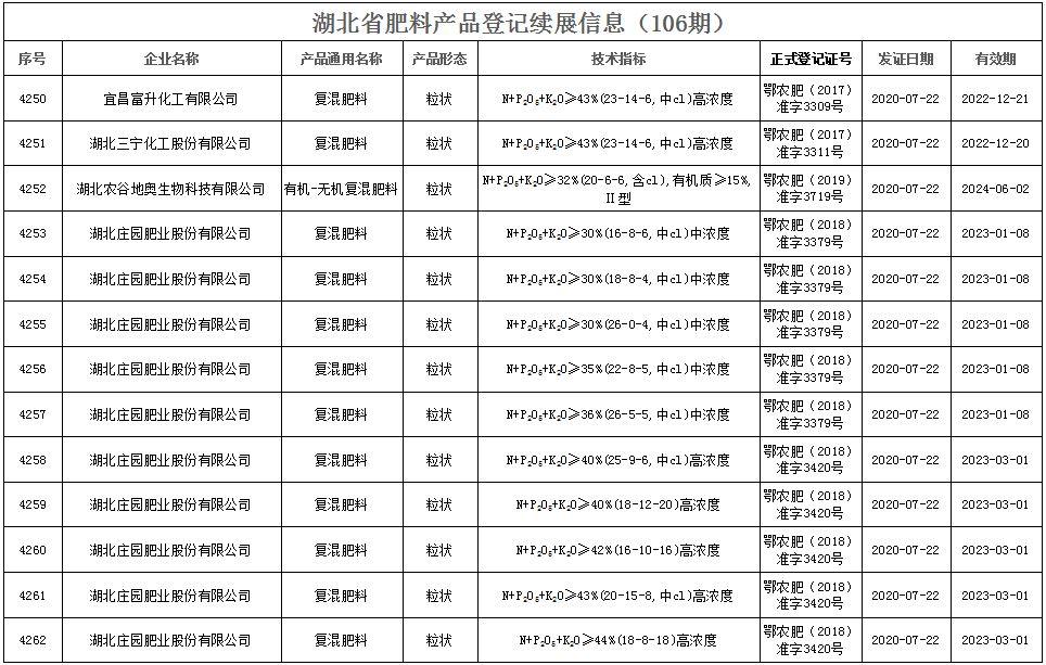 湖北省肥料产品登记续展信息(106期  )