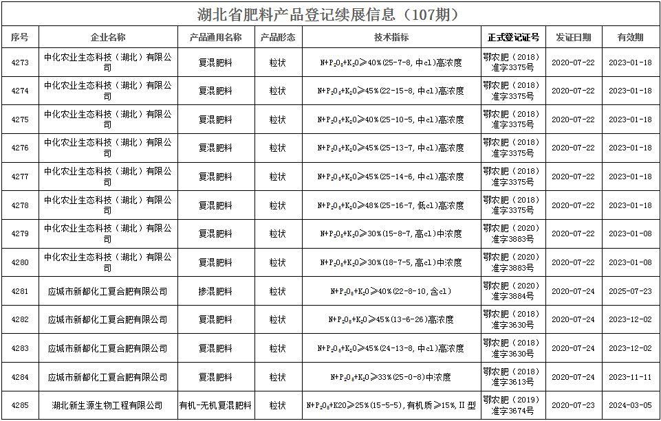 湖北省肥料产品登记续展信息(107期  )