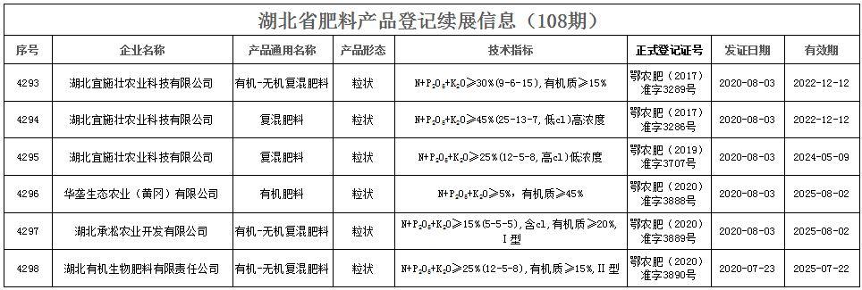 湖北省肥料产品登记续展信息( 108期 )