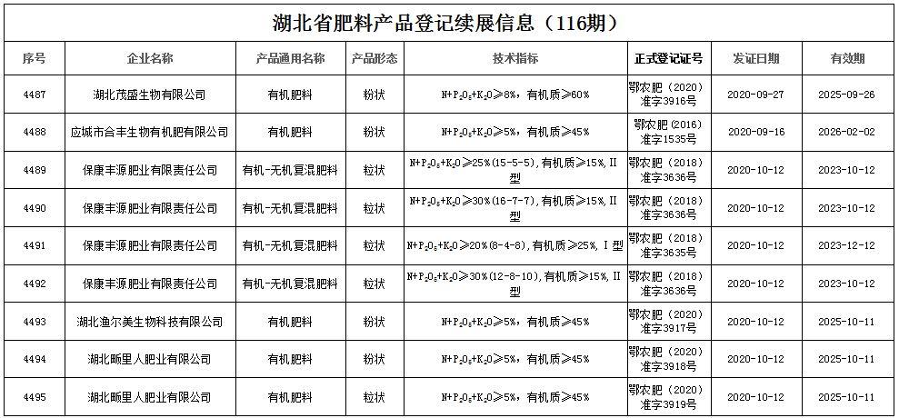 湖北省肥料产品登记续展信息(116期)