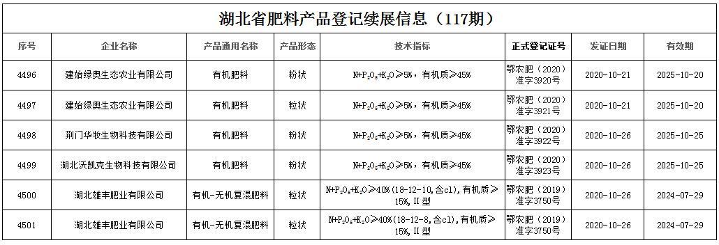 湖北省肥料产品登记续展信息(117期)