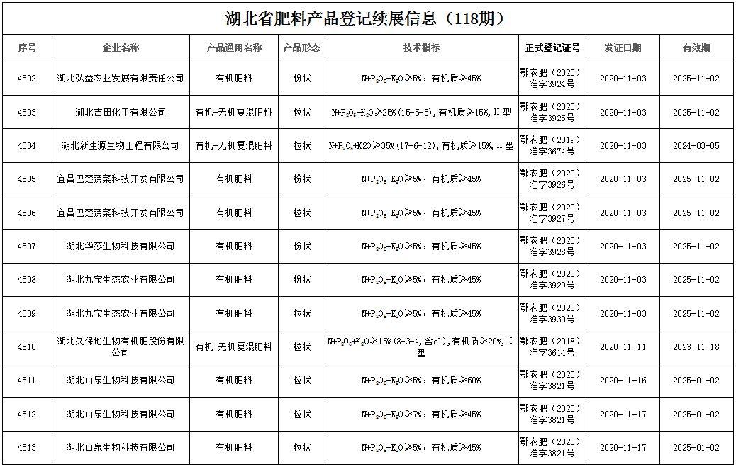 湖北省肥料产品登记续展信息(118期)