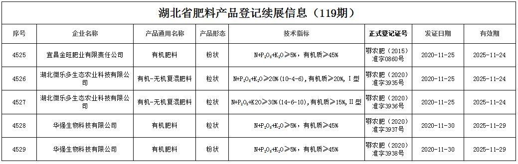 湖北省肥料产品登记续展信息(119期)