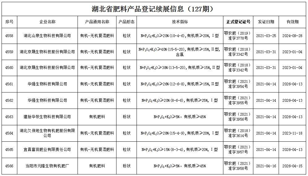 湖北省肥料产品登记续展信息( 127期 )